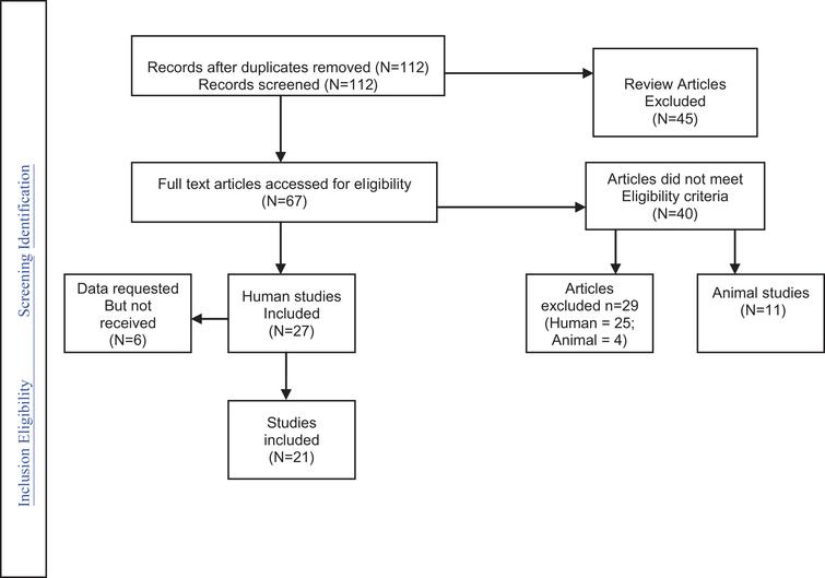 Outline of search results for human epidemiology studies.