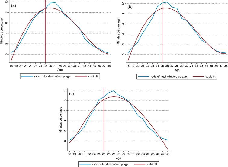 When do soccer players peak? A note - IOS Press