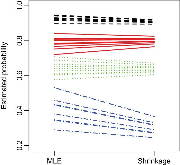 Shrinkage estimation of NFL field goal success probabilities