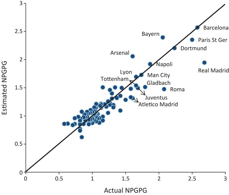 Pitch actions that distinguish high scoring teams: Findings from