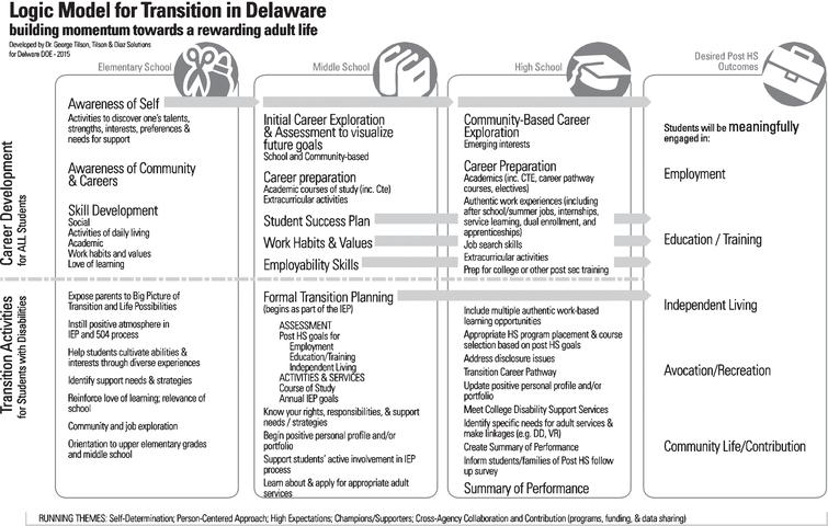 logic model for transition in delaware
