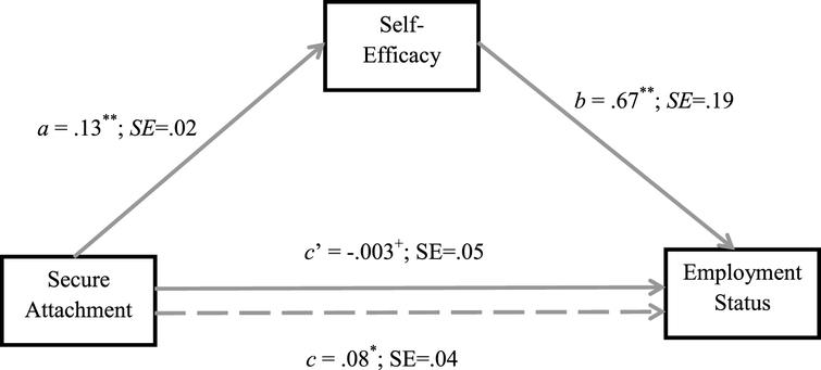 Self-efficacy as a mediator for the relationship between