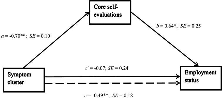 Path Coefficients for Simple Mediation Analysis on Employment Status (N?=?154). Note. Dotted line denotes the effect of MS symptom on employment status when CSE is not included as a mediator. b, c and c' are unstandardized logistic regression coefficients, a is an unstandardized ordinary least squares (OLS) regression coefficient. *p?<?0.05, **p?<?0.01, ***p?<?0.001.