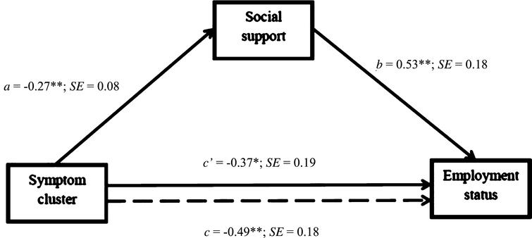 Path Coefficients for Simple Mediation Analysis on Employment Status (N?=?154). Note. Dotted line denotes the effect of MS symptom on employment status when social support is not included as a mediator. b, c and c' are unstandardized logistic regression coefficients, a is an unstandardized ordinary least squares (OLS) regression coefficient. *p?<?0.05, **p?<?0.01, p***?<?0.001.