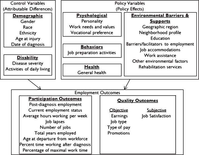 Labor force participation model.