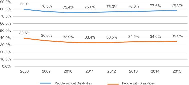 Employment rate of people with and without disabilities (ages 21-64) 2008-2015. Based on the 2015 American Community Survey (ACS) data (Erickson, Lee, & von Schrader, 2016).