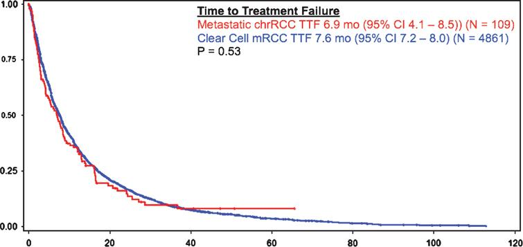 Outcomes of Metastatic Chromophobe Renal Cell Carcinoma (chrRCC) in