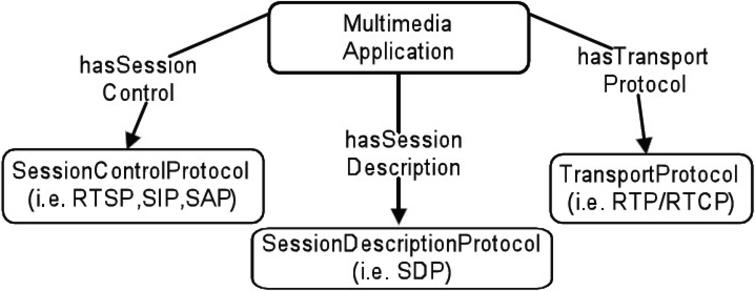 Autonomic communication system based on cognitive techniques