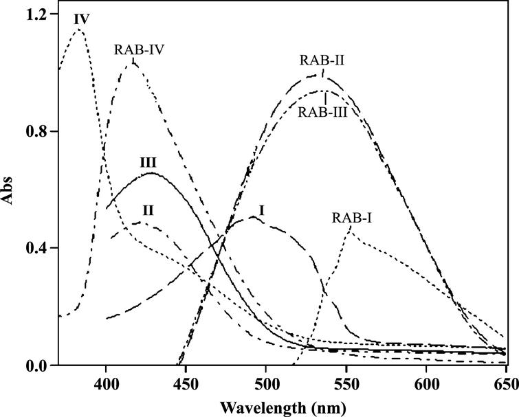 Utilization of alizarin derivatives for the sensitive