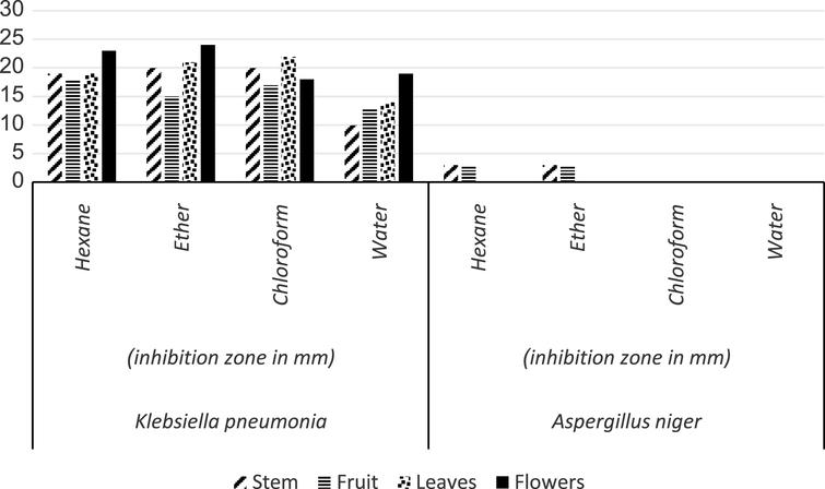Phytochemical analysis of Calotropis procera with