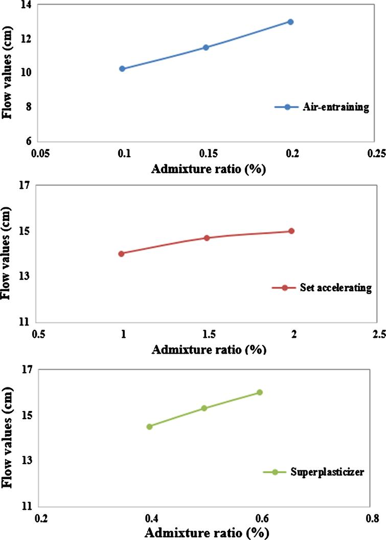 Effect of chemical admixtures on borogypsum containing