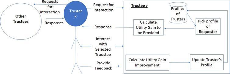 Multi Criteria Trust Establishment For Internet Of Agents In Smart