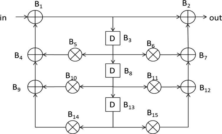 Multi-culture diversity based self adaptive particle swarm
