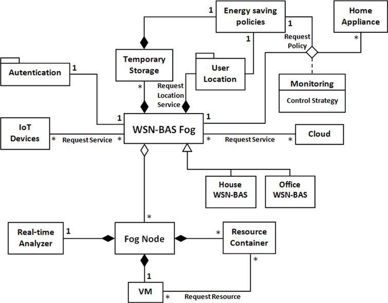 Fog computing framework for location-based energy management