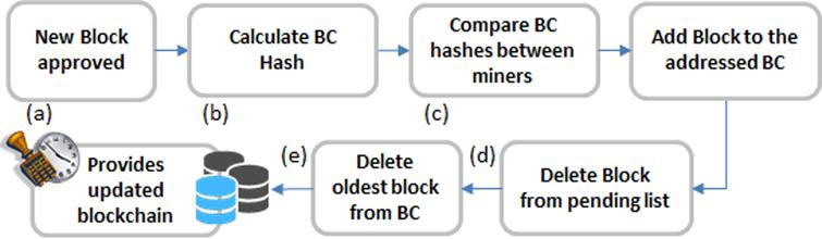 Conceptual framework for blockchain-based metering systems - IOS Press