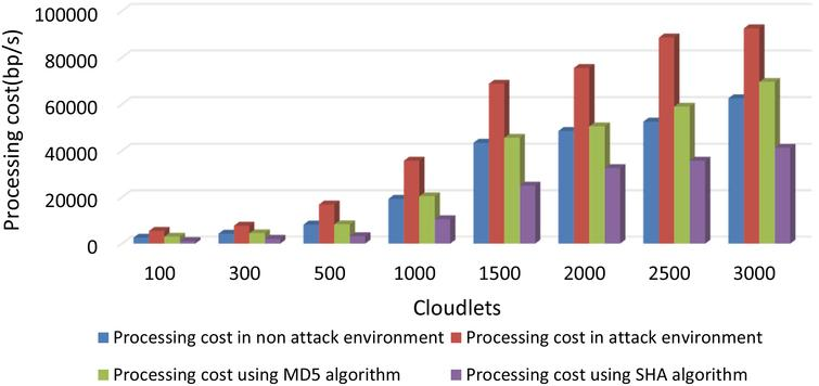 Securing virtual machines from DDoS attacks using hash-based