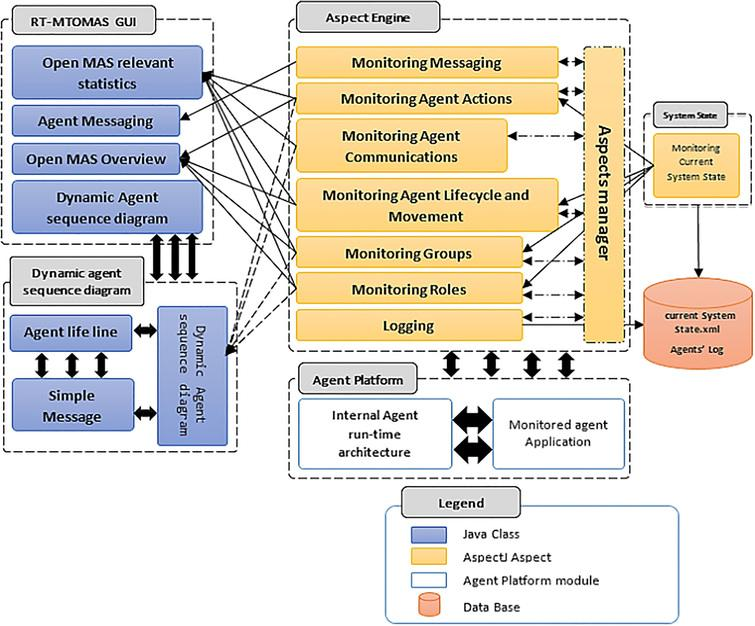 Monitoring open multi-agent systems: An aspect-oriented