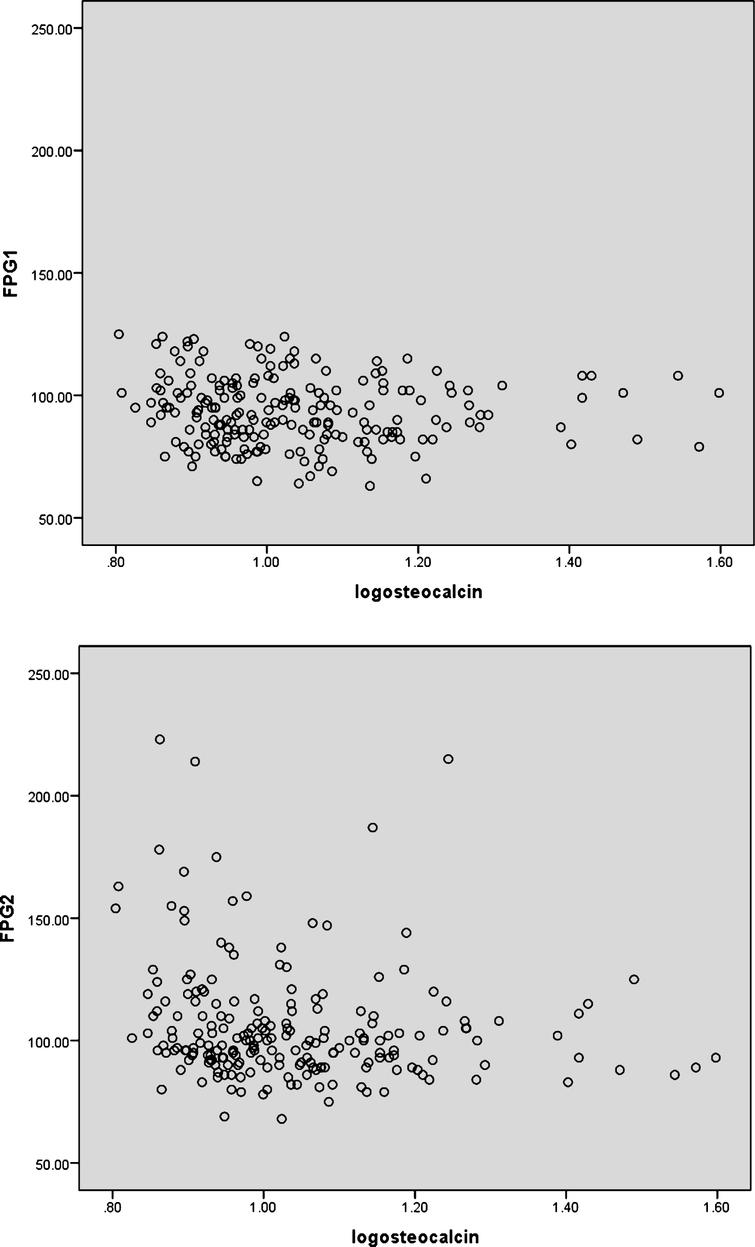 Osteocalcin is a predictor for diabetes mellitus in postmenopausal table 1 gamestrikefo Image collections