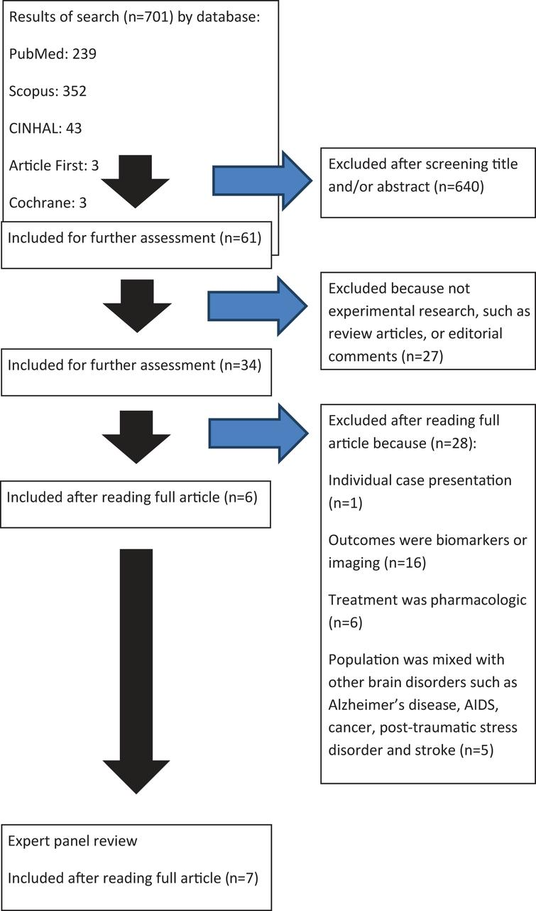 Return to Learn: A review of cognitive rest versus