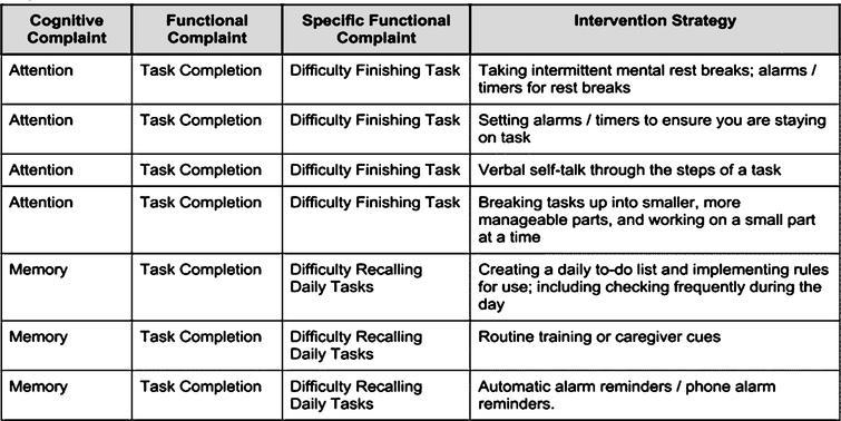 Integrating cognitive rehabilitation: A preliminary program ...