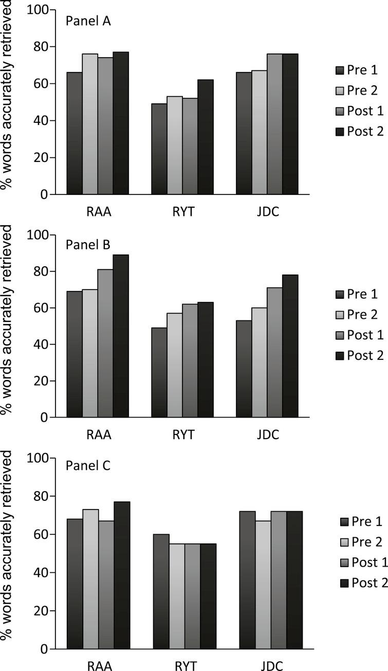The impact of group therapy on word retrieval in people