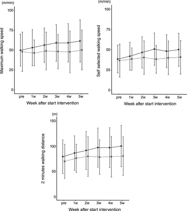 Gait training with Hybrid Assistive Limb enhances the gait