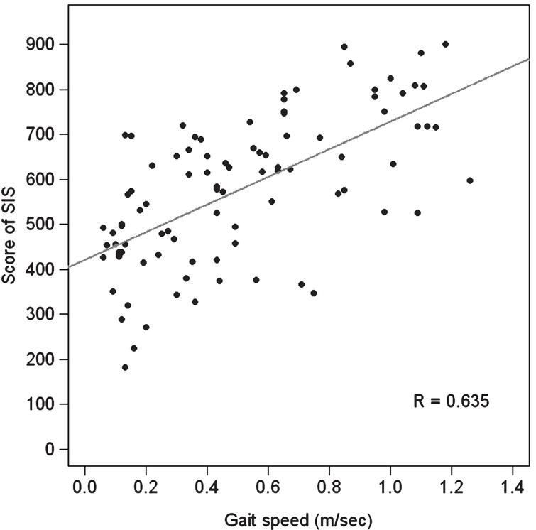 Correlation of the gait speed with the quality of life and