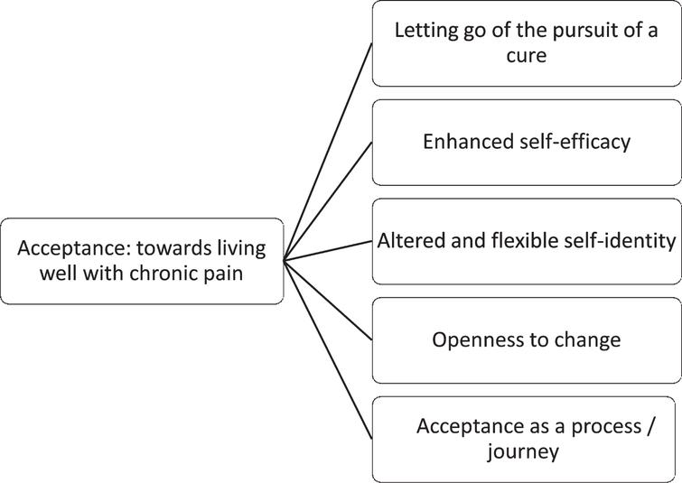Acceptance of chronic pain  Perspectives of individuals following an