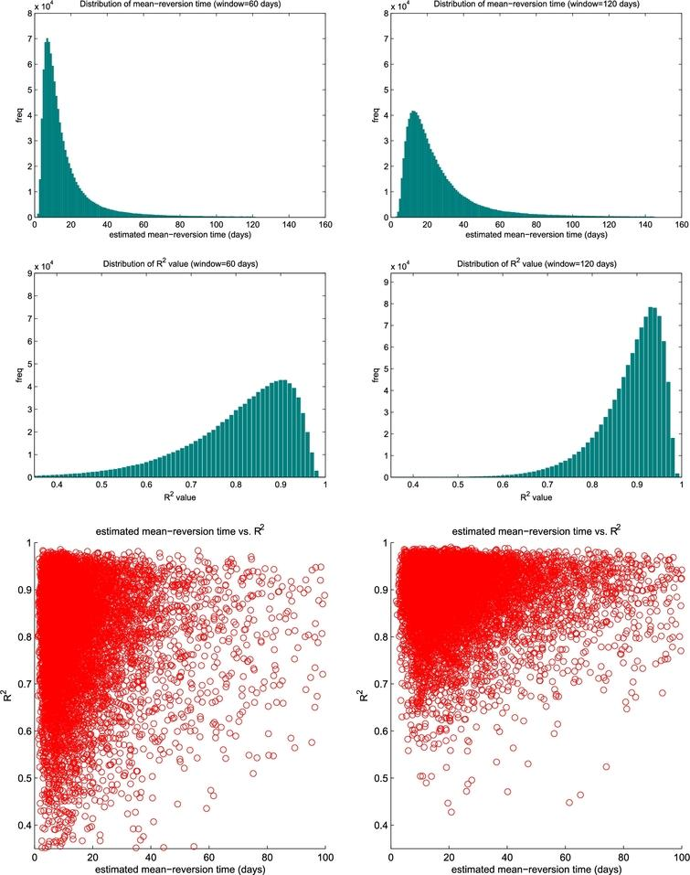 Risk control of mean-reversion time in statistical arbitrage