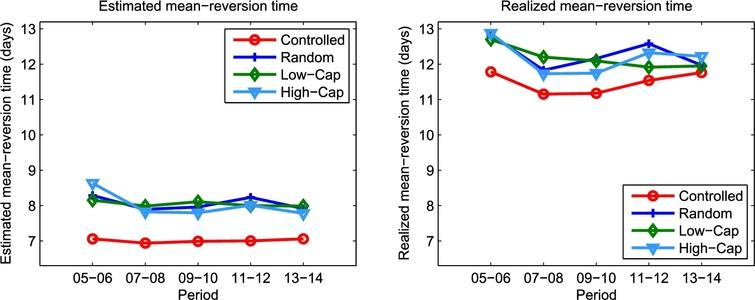 Risk control of mean-reversion time in statistical arbitrage - IOS Press