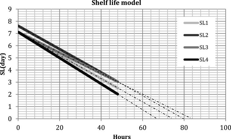 Predictive shelf life model based on RF technology for