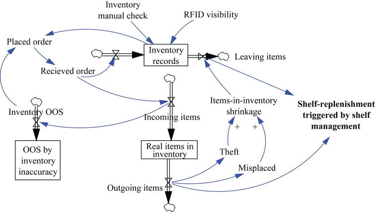 retail line diagram more insights into rfid-enabled changes in retail: a ... 1993 jeep wrangler vacuum line diagram