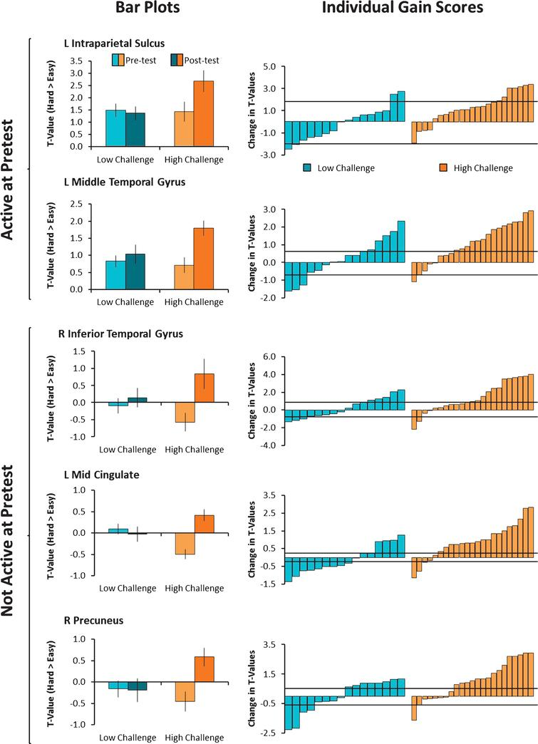 Modulation of brain activity was averaged across voxels in clusters showing a significant Group × Time interaction and plotted in the left panel. As can be seen in the bar plots on the left, the Low-Challenge group (blue) showed no differences in brain modulation from pre to posttest, but the High Challenge group (orange) showed increases in brain modulation from pre to posttest. On the right, individual gain scores in modulation of brain activity are shown. While individuals varied in the degree to which they showed increases or decreases in modulation of brain activity, a greater proportion of individuals in the High-Challenge group showed engagement-related increases. The horizontal black bars represent the standard error of measurement (+1 SEM and –1 SEM).