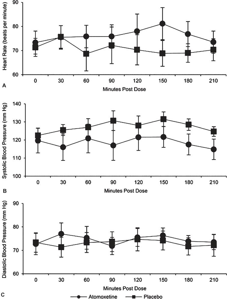 safety and improvement of movement function after stroke with
