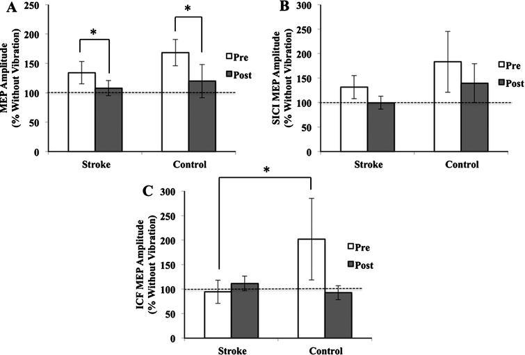 Sensorimotor integration in chronic stroke: Baseline
