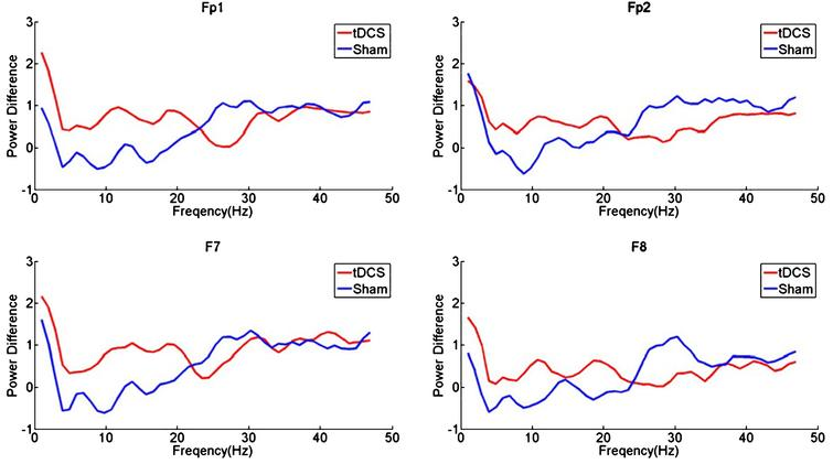 Transcranial direct current stimulation of the primary motor cortex