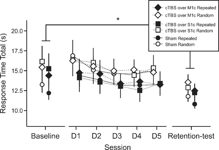 The effects of five sessions of continuous theta burst stimulation