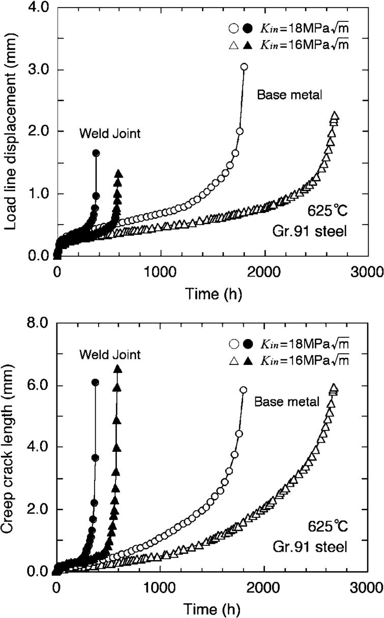 Evaluation of damage and fracture of high Cr steel welds