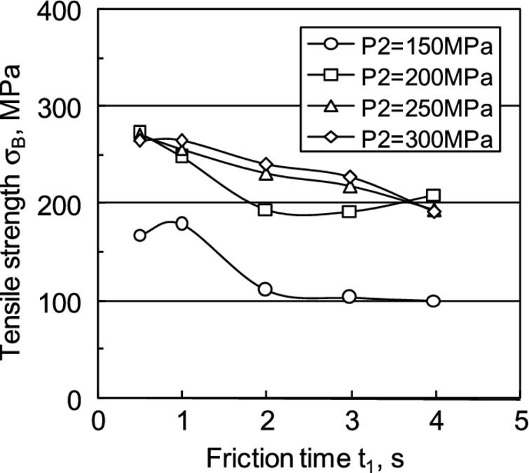 investigation of tensile strength That the strength of pyroceram 9606 can be described adequately in terms of  stress alone maximum tensile stress criteria for failure were determined.
