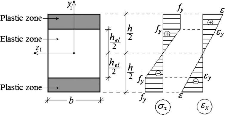 non-linear analysis of double cantilever beam