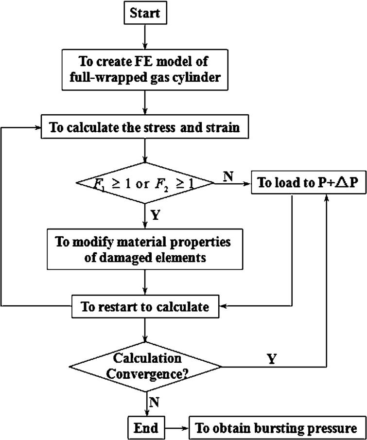 Progressive Damage Analysis Of Full Wrapped Composite Gas Cylinder