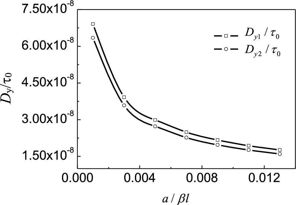 crack tip singular fields in nonhomogeneous materials engineer