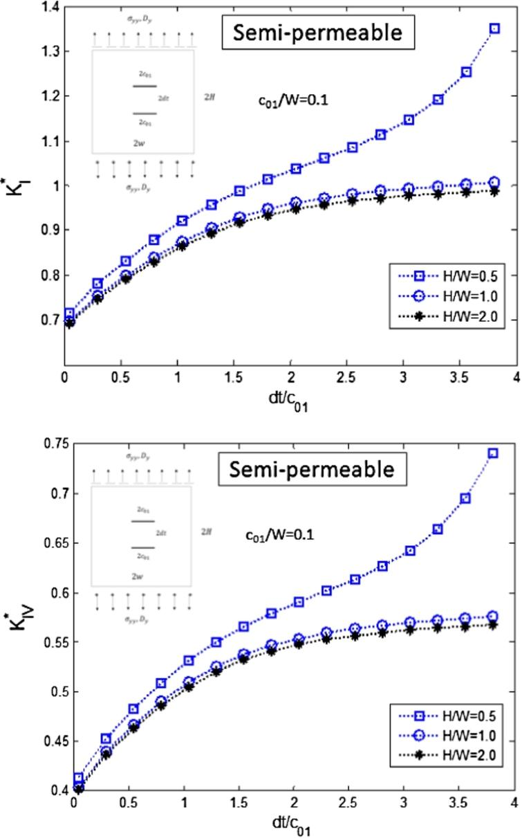 Numerical distributed dislocation modeling of multiple cracks in
