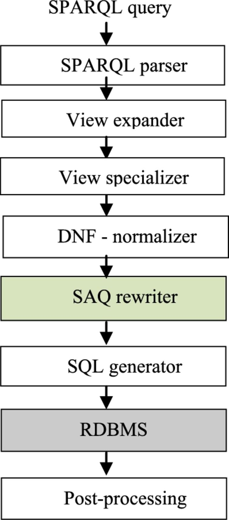 Scalable long-term preservation of relational data through