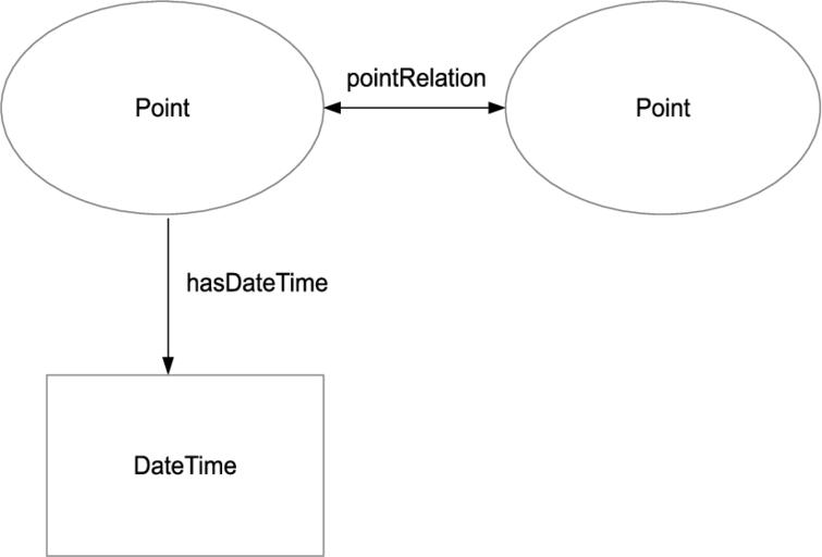 Temporal representation and reasoning in