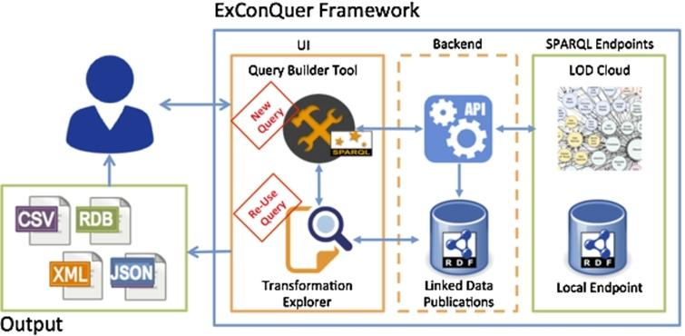 ExConQuer: Lowering barriers to RDF and Linked Data re-use