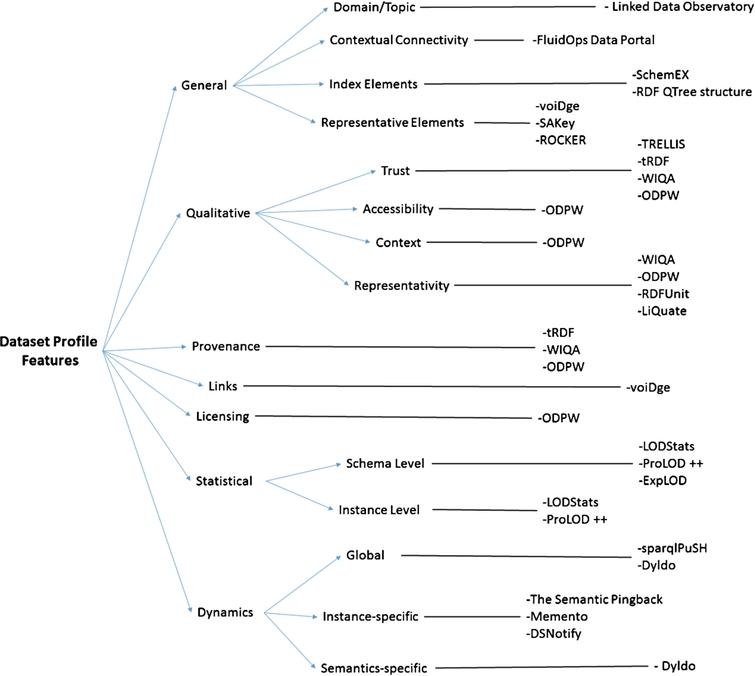 RDF dataset profiling – a survey of features, methods