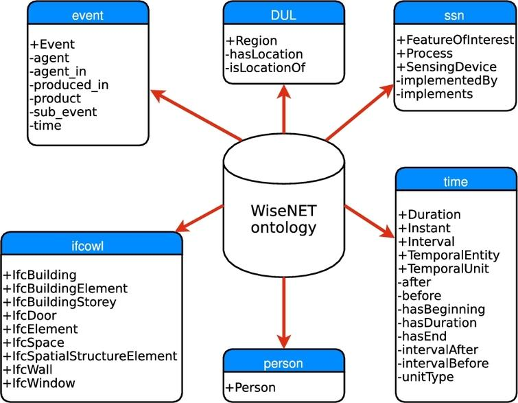 Ontology for a Panoptes building: Exploiting contextual