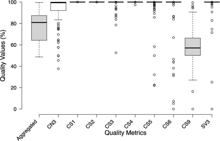Evaluating the quality of the LOD cloud: An