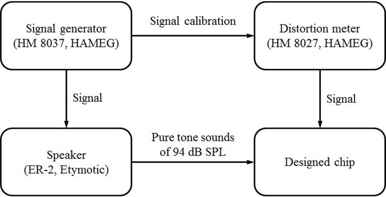 Implementation of integrated circuit and design of SAR ADC